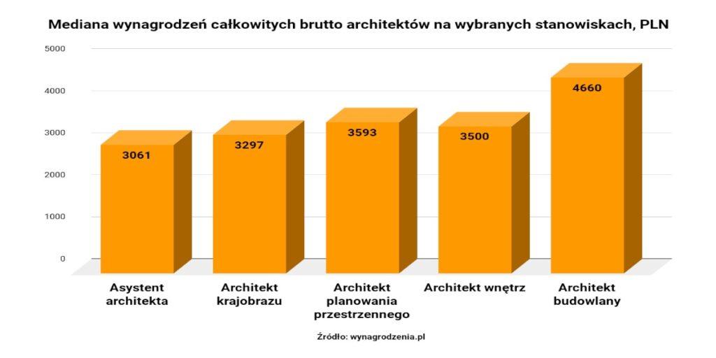zarobki architekta